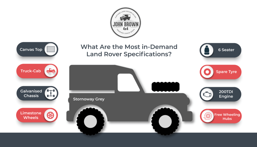 A description of the most in-demand Land Rover specifications.